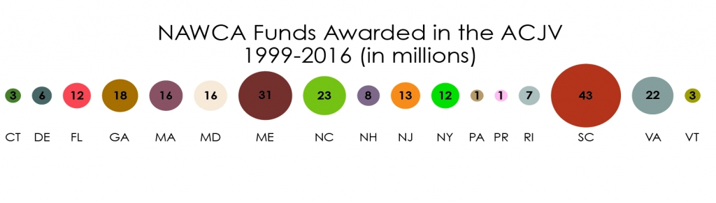 Partners in the ACJV receive more than 1/3 of all grants awarded in the United States.